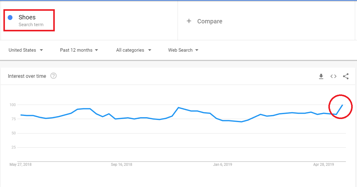 Google trends for finding good niche for shopify dropshipping business