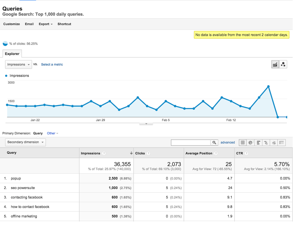 Google Analytics Can Help you Improve your SEO