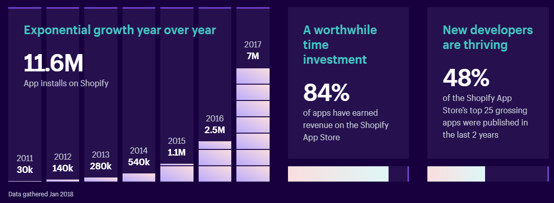 Shopify apps gaining more growth since 2016