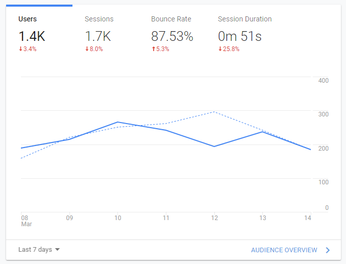 High bounce rate and low session duration in google analytics