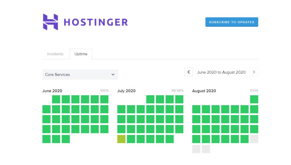 Hostinger uptime daily update